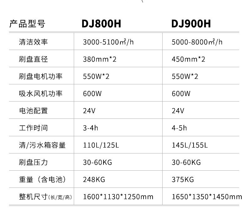 鼎洁盛世DJ800H驾驶式洗地机工厂物业车库环氧地坪洗地车详情页_18